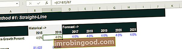 Neljä suosituinta ennustemenetelmää