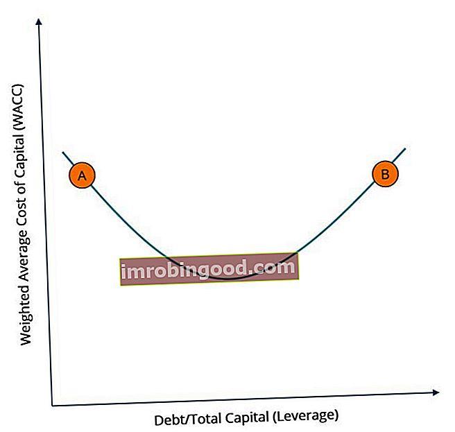 Financování dluhu vs kapitálové financování: Který je nejlepší?