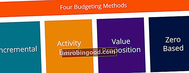 Neljä budjettityyppiä / budjetointimenetelmät