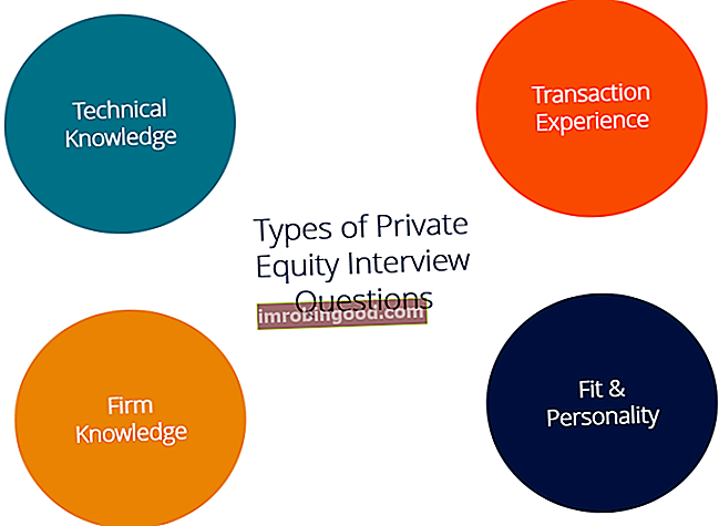 Питања и одговори за интервјуе приватног капитала