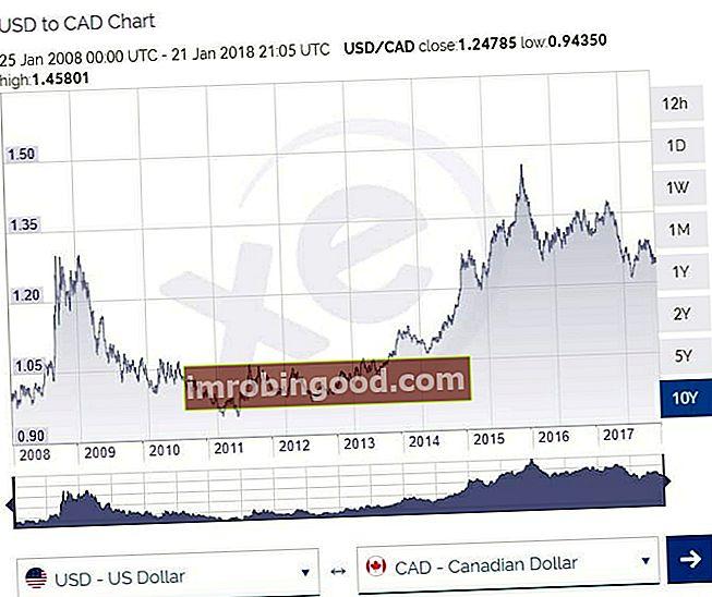 Шта је амерички и цадски валутни укрштај?
