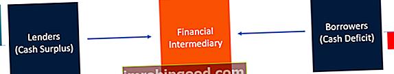 Шта је финансијски посредник?