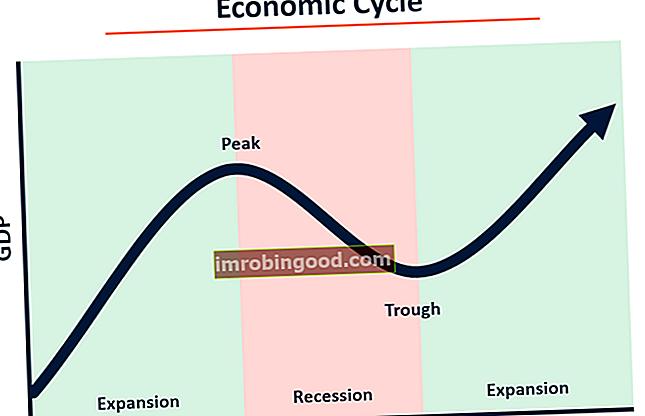 Шта је економски циклус?