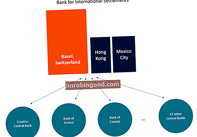 Mikä on Kansainvälisten järjestelyjen pankki (BIS)?