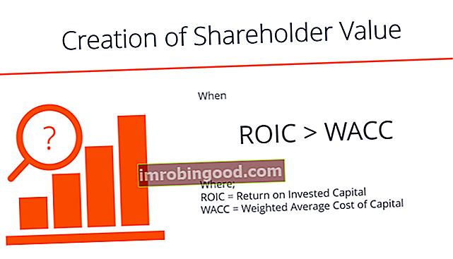 Co je hodnota pro akcionáře?