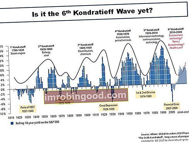 Co je Kondratieff Wave?