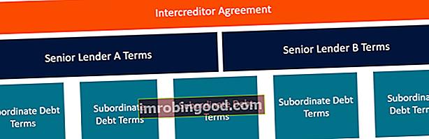 Co je smlouva mezi věřiteli?