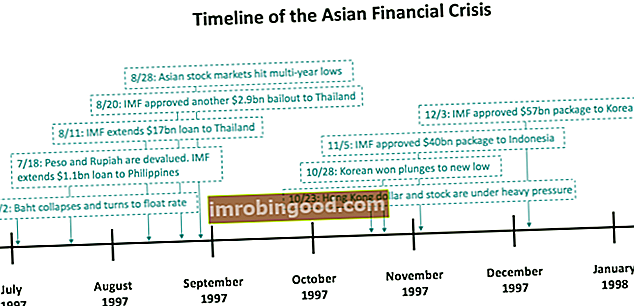 Co je asijská finanční krize?