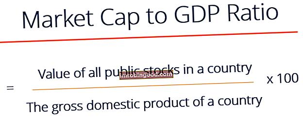 Jaký je poměr tržní kapitalizace k HDP?
