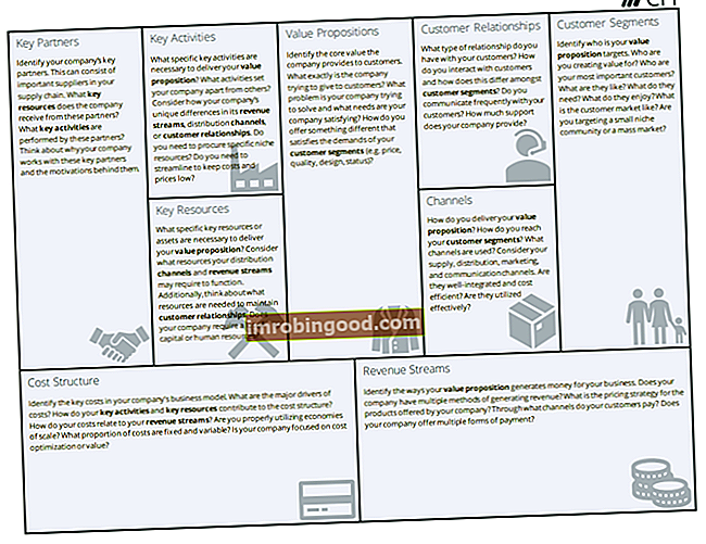 Co je to Business Model Canvas?