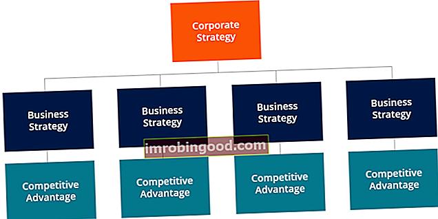 Mikä on yritysstrategia?