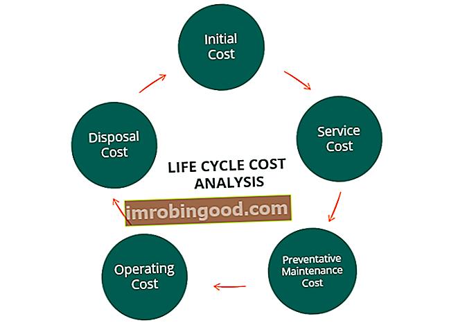 Шта је анализа трошкова животног циклуса?