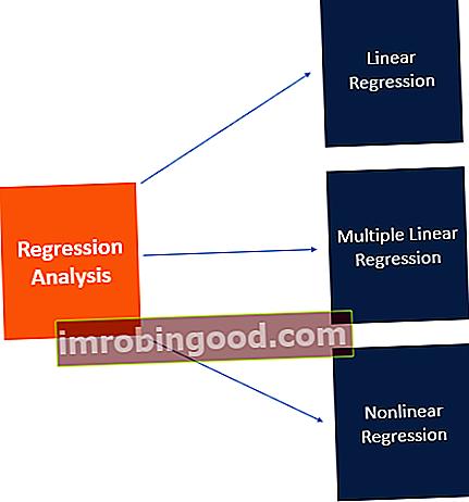 Mikä on regressioanalyysi?