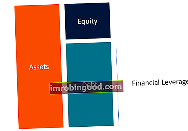 Co je finanční páka?