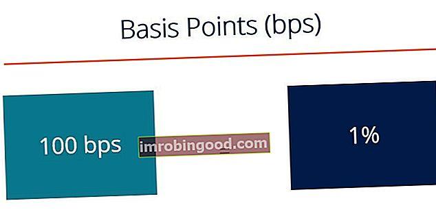Co jsou základní body (BPS)?