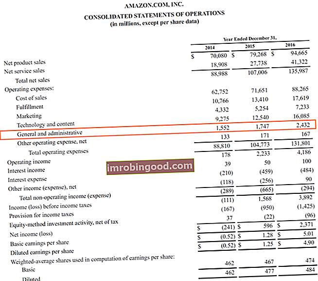 Náklady na prodej, všeobecné a administrativní náklady