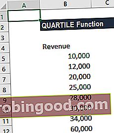 Co je funkce QUARTILE?