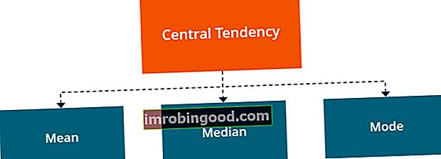Co je centrální tendence?