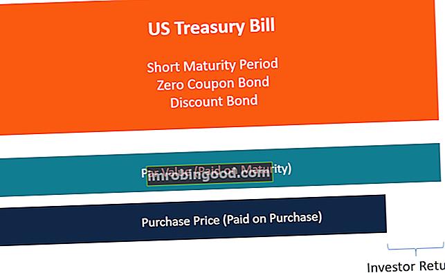 Co jsou státní pokladniční poukázky (státní pokladniční poukázky)?