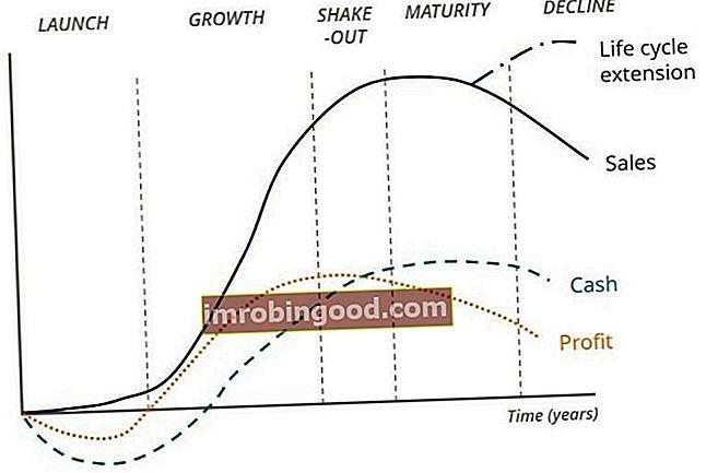 Co je to obchodní životní cyklus?