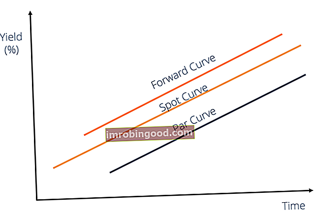 Co je to Forward Curve?