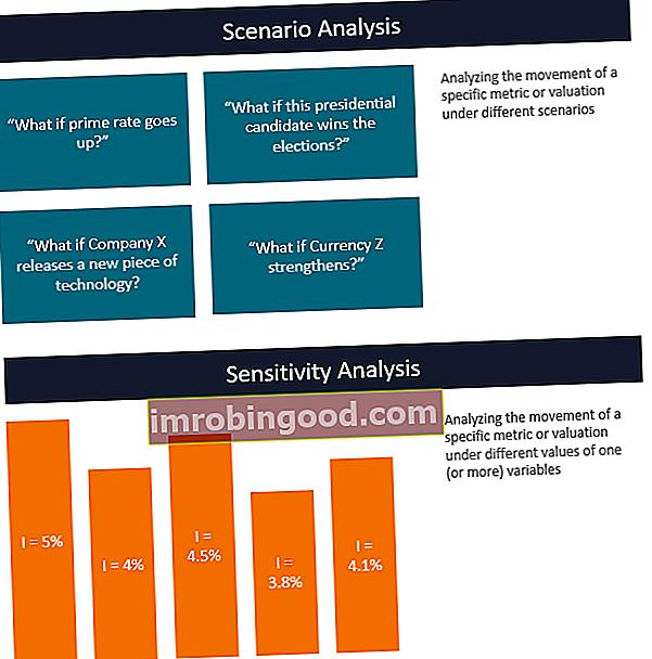 Co je Analýza scénářů vs. Analýza citlivosti?