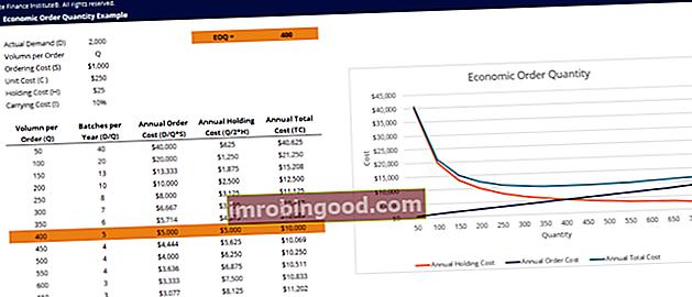 Šablona množství ekonomické objednávky