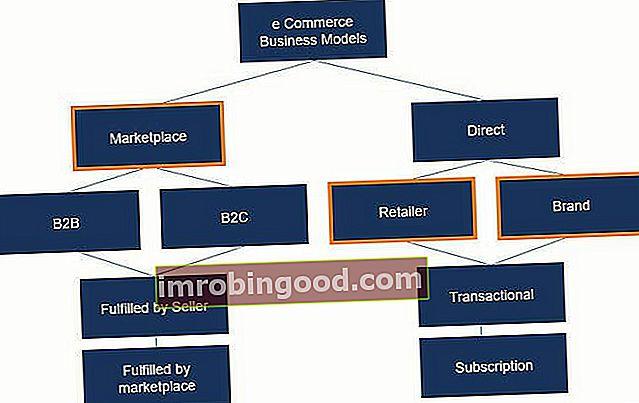 Verkkokaupan liiketoimintamallien yleiskatsaus