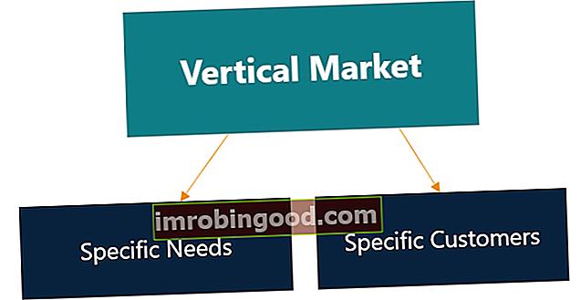Co je vertikální trh?