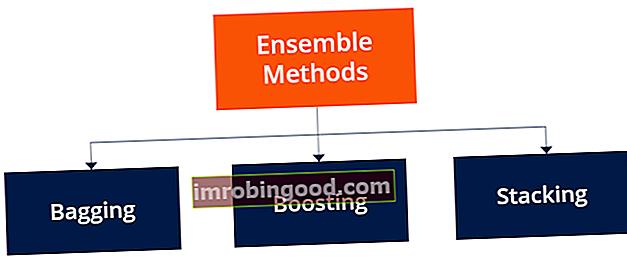 Co jsou metody Ensemble?