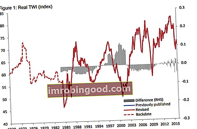 Mikä on kaupan painotettu valuuttakurssi?