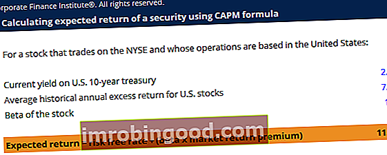 Šablona vzorců CAPM