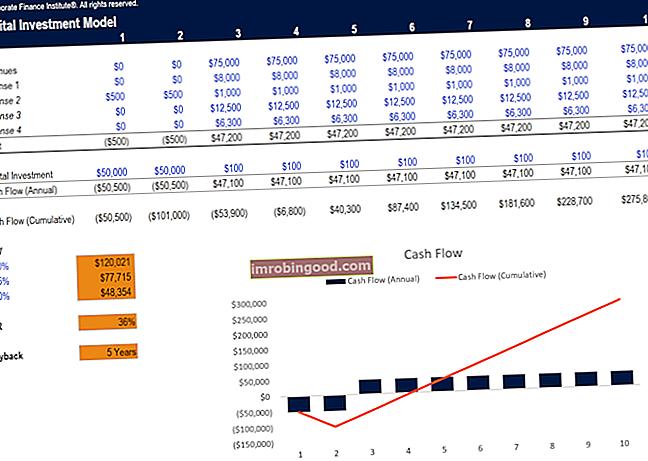 Kapitali investeerimise mudeli mall