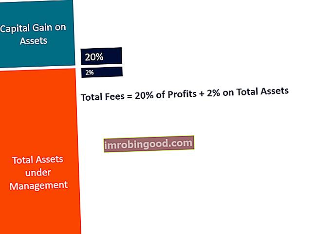 Co jsou 2 a 20 (Poplatky za zajišťovací fondy)?