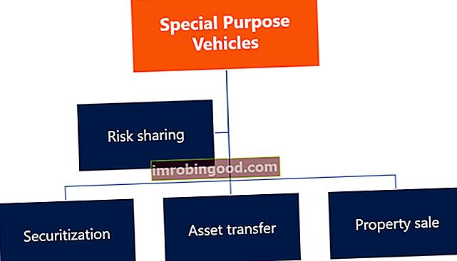 Co je speciální vozidlo (SPV)?