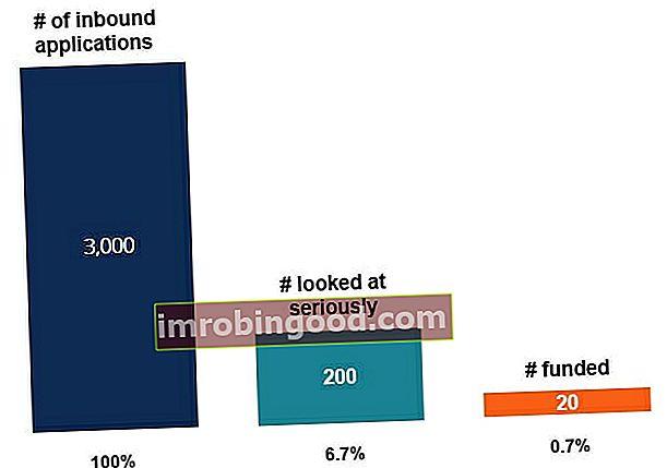 Stručný průvodce financováním při spuštění