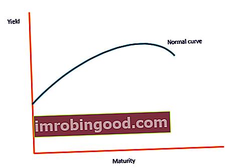 Co je to kreditní křivka?