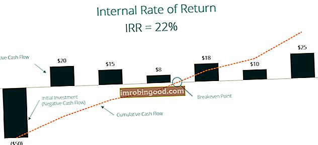 Co je vnitřní míra návratnosti (IRR)?