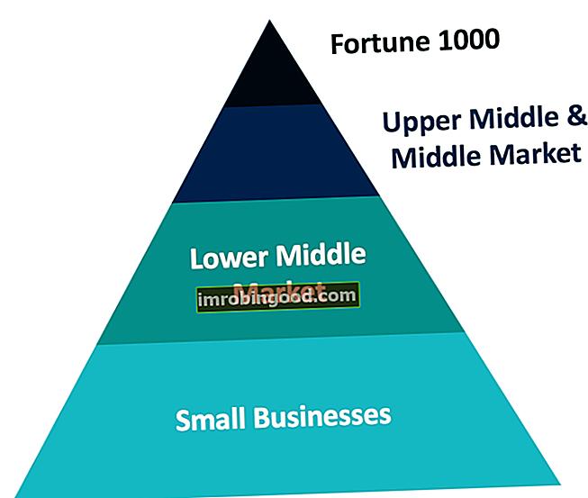 Co je firma na středním trhu?