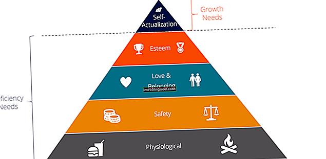 Co je Maslowova hierarchie potřeb?