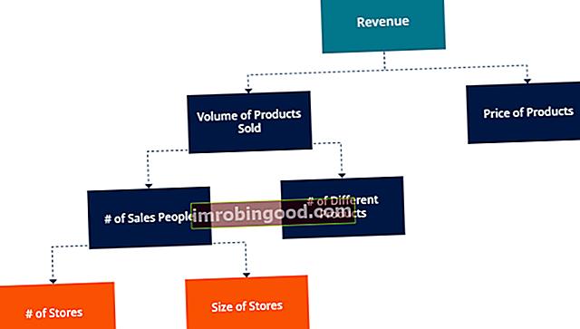 Mitä ovat liiketoiminnan ohjaimet?