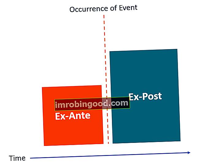 Mikä on Ex-Ante vs Ex-Post?