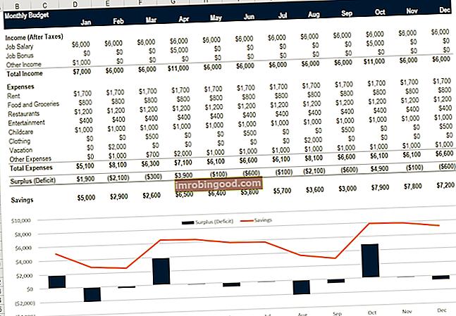 Co je tabulka osobního rozpočtu?